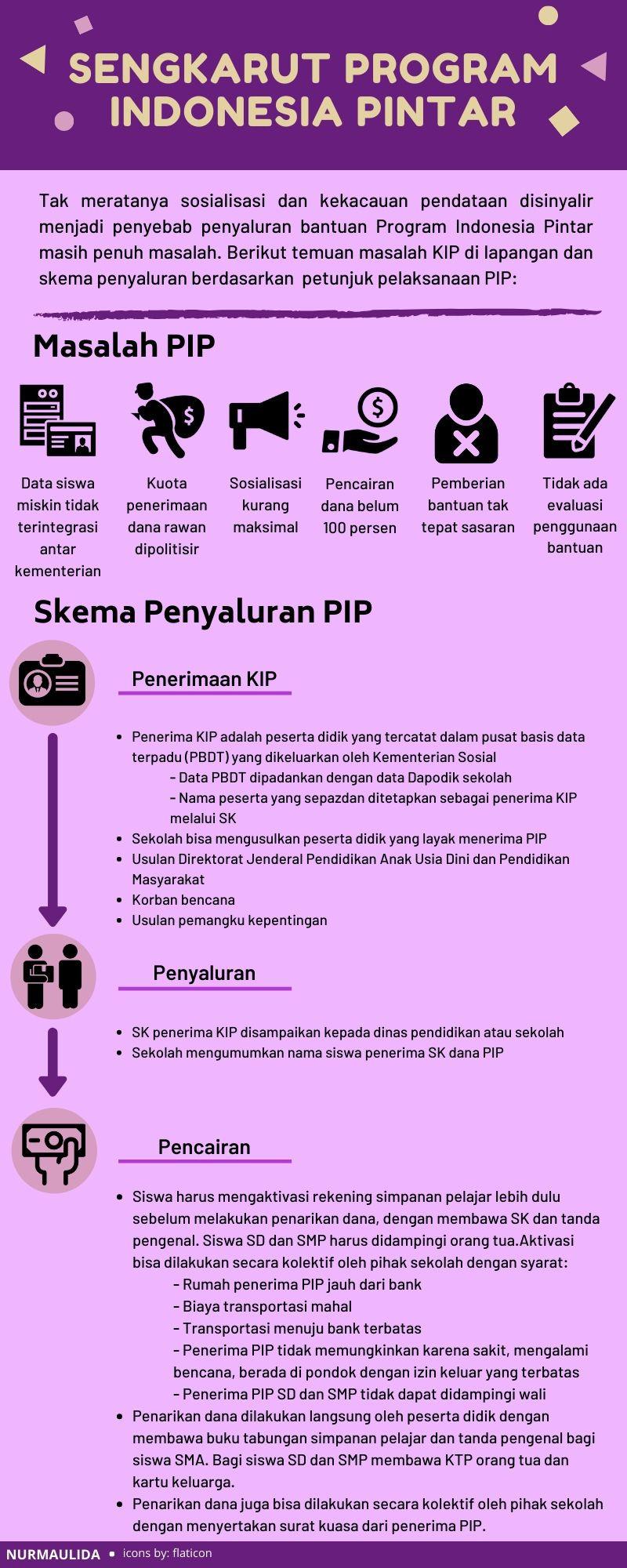 Sengkarut Program Indonesia Pintar Rekening Melompong Kartu Ungu